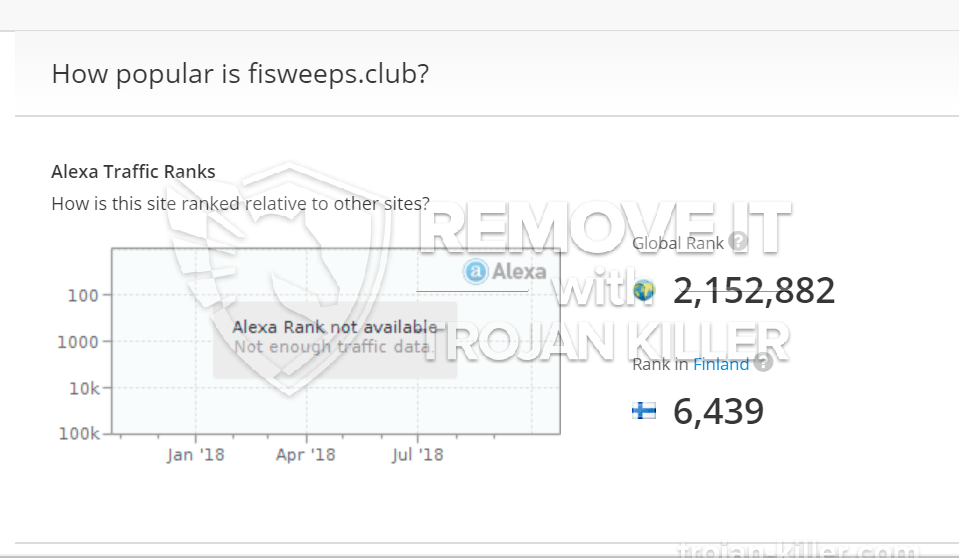 remove Fisweeps.club virus