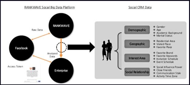 Rankwave studies users' behavioral features