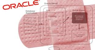 Oracle WebLogic Vulnerability