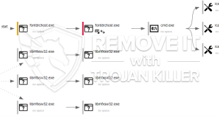 Libmfxsw32.exe verdachte proces verwijderingsinstructies.