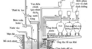 Sơ đồ bể chứa và hệ thống cung cấp dung dịch trong hệ thống