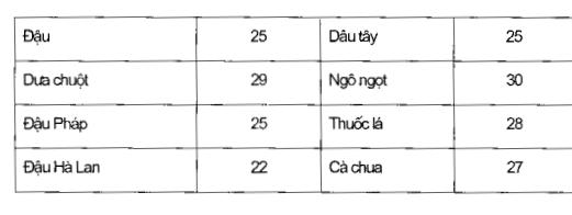 Bảng 1.1. Nhiệt độ thích hợp cho vùng rễ ( °C)