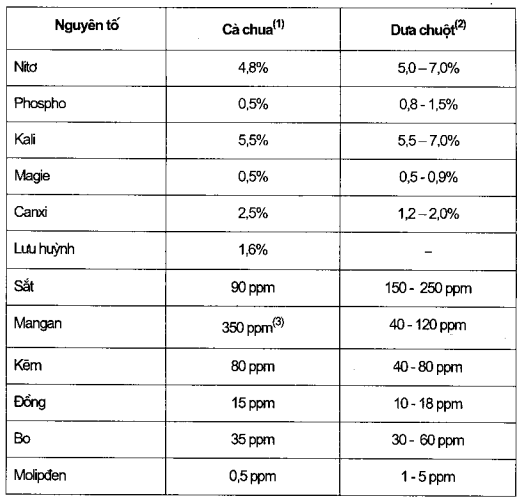 Bảng 4.1. Thành phẩn chất khoáng trong lá cây cà chua và dua chuột trồng theo kỹ thuật thủy canh