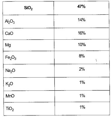 Thành phẩn hoá học của vật liệu ở dạng oxit