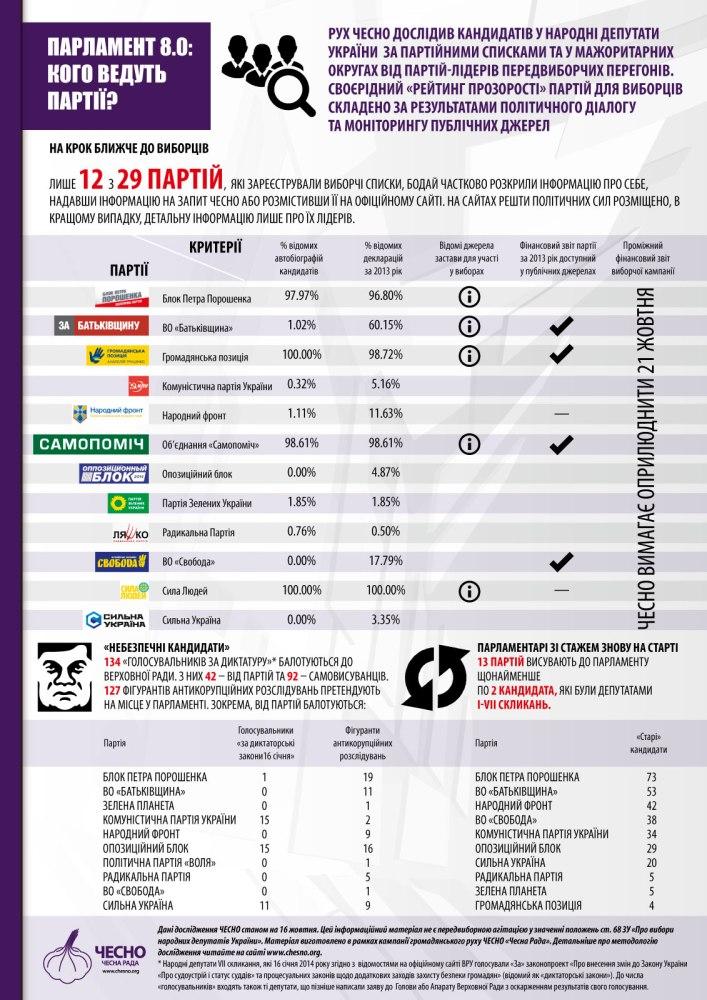 Путівник виборця - 2014. Список ресурсів для самовизначення (оновлено)