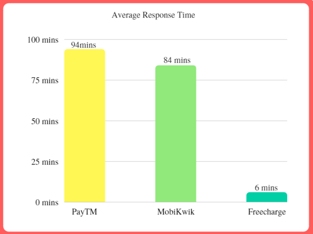 Social customer support average response time for mobile wallets