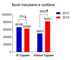 Гласували зад граница 2013-2014 - движение