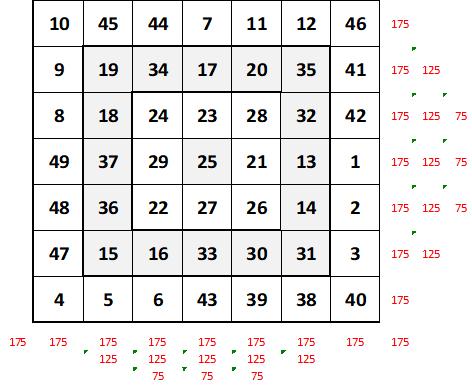 super carré magique de sept
