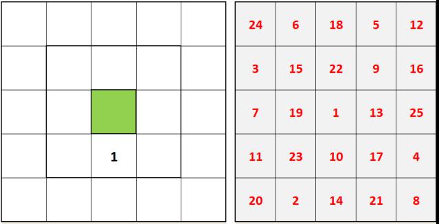 carré magique de 5 avec 10 au centre
