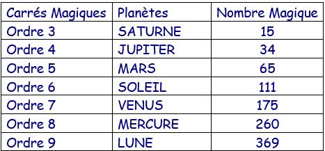 planètes et carrés magiques