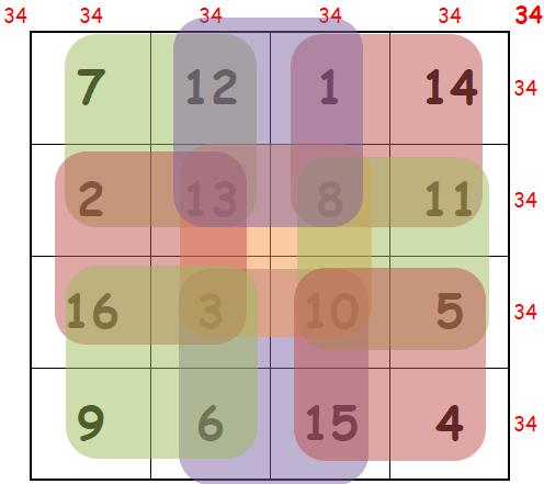 carré magique 4 enchanté