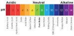 Lesson Plan: Teaching the pH Scale, and Acids and Bases through Climate-related Examples