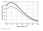 Reading: Simple Atmospheric Model