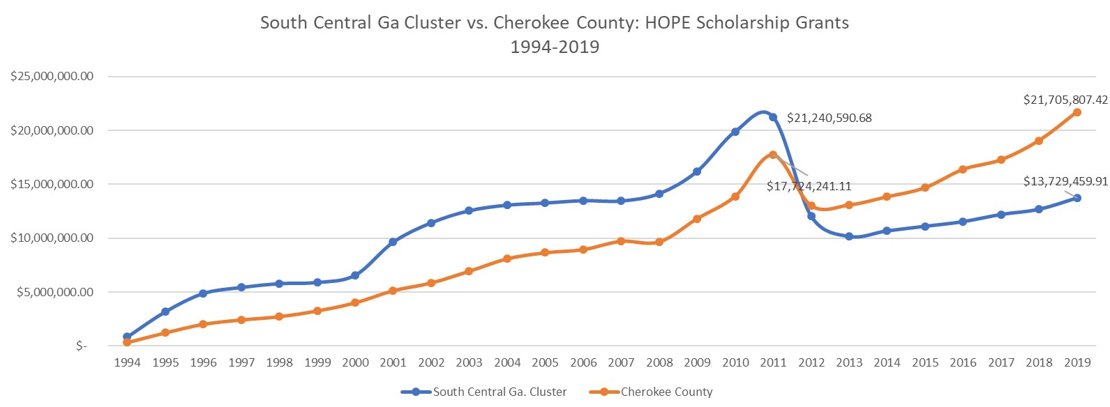 South Central Cluster Cherokee Trendlines
