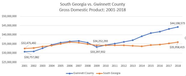 South Ga vs Gwinnett County GDP