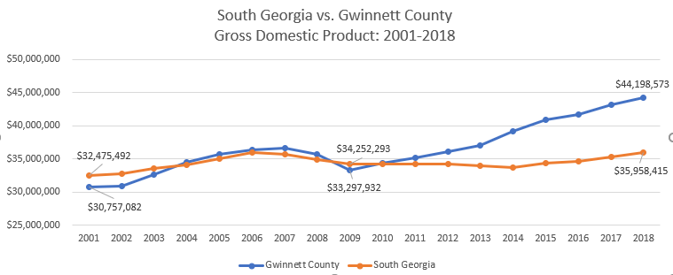 South Ga vs Gwinnett County GDP