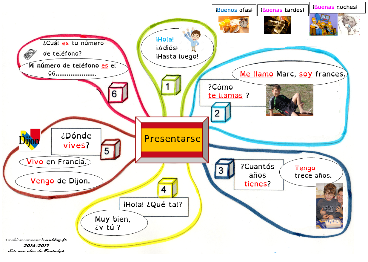 Presenter Sa Famille En Espagnol Ju87