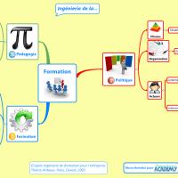 Ingénierie de la formation : les trois niveaux d'intervention