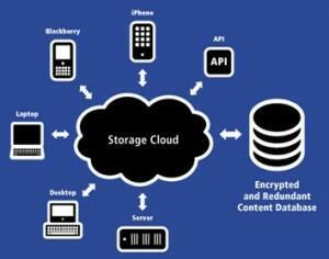 Confronto tra i servizi cloud di Box, OneDrive, DropBox e Google (Guide)