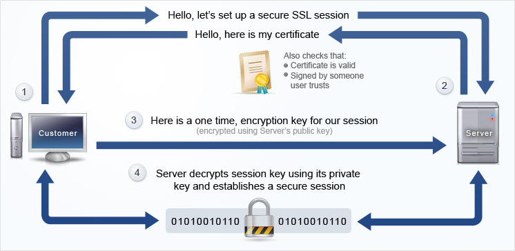 img_ssl_how_it_works_1