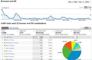 11 motivi per usare Google Analytics sul vostro sito