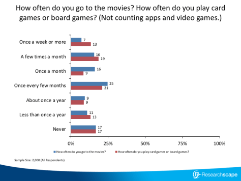 How often do you go to the movies? How often do you play card games or board games? (Not counting apps and video games.)