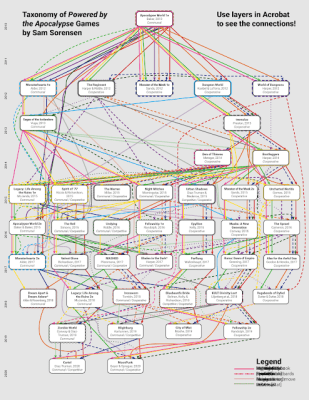 a somewhat-exhaustive taxonomy of PbtA games, tracking ten different systemic mechanical elements in each, and a loose kind of succession between them