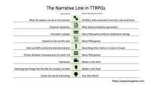 Narrative Line in TTRPGs -- see body of article for text
