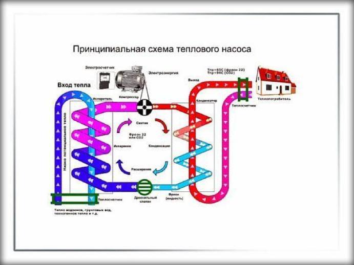 Фото 1 - Принципиальная схема устройства тепло-насоса