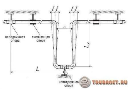 Фото: 1 - Схема и работы П-образного устройства в тепловой сети
