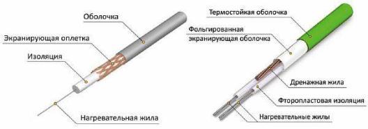 Фото 2. Устройство одножильного и двужильного кабеля