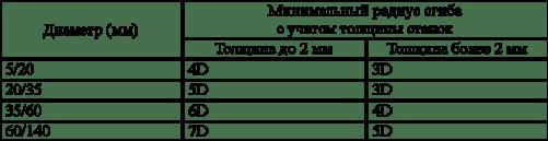 Фото - таблица расчета толщины стенок и диаметра