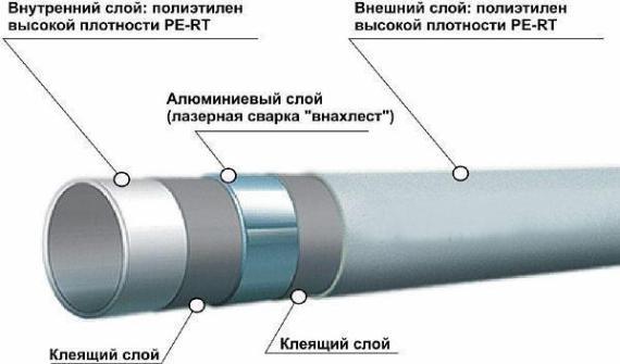 На фото — структура металлопластикового материала.