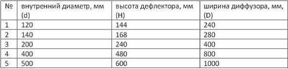 Фото – таблица для подбора размеров дефлектора в зависимости от размера вытяжной трубы