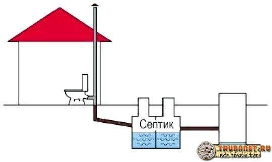 Фото – схема организации канализации для частного одноэтажного дома