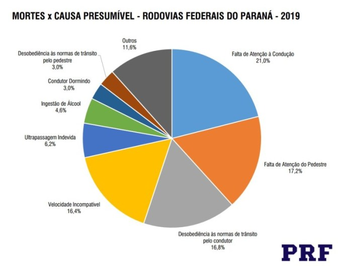 grafico causa de mortes