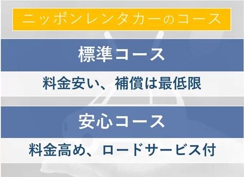 ニッポンレンタカーの標準コース・安心コース