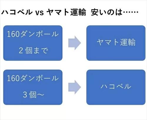 ハコベルとヤマト運輸の比較