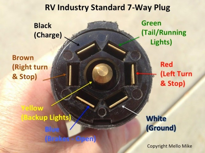 way truck trailer wiring diagram wiring diagram 7 way trailer wire color code diagram
