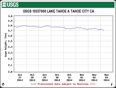 Lake Tahoe Surface Elevation the week ending November 2, 2014