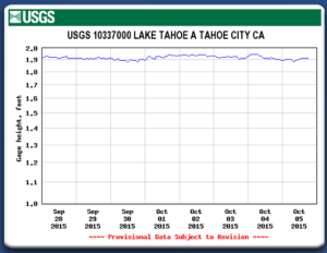 Lake Tahoe's elevation from September 28 to October 5