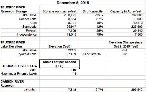 Stats 12-5-2015