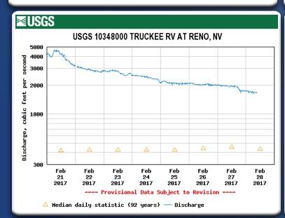 Truckee River flow at Reno 2-28-17