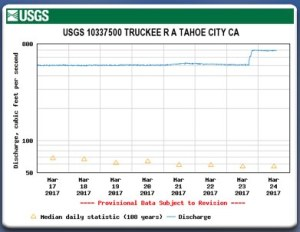 Releases from Lake Tahoe increase from 500 CFS to 700 CFS on March 23, 2017.