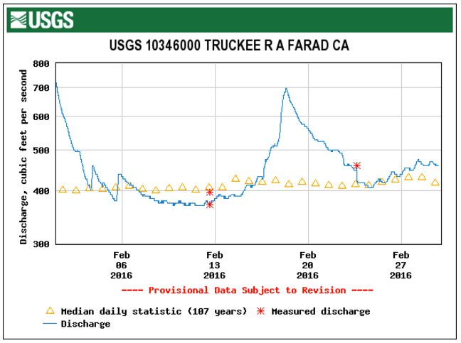 STREAMFLOW DATA FROM THE USGS FARAD GAGE, 1 FEB – 29 FEB 2016
