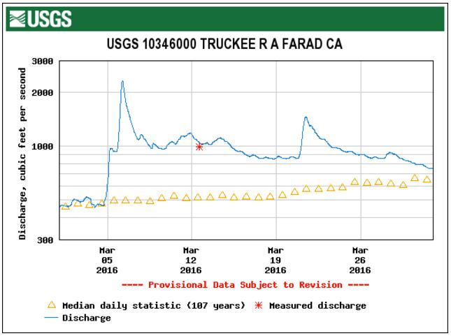 STREAMFLOW DATA FROM THE USGS FARAD GAGE, 1 MAR – 31 MAR 2016
