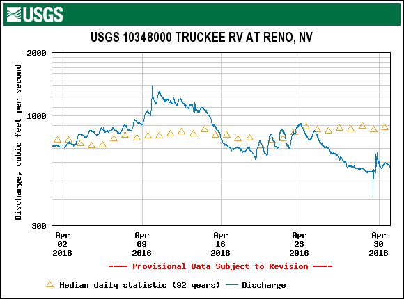 At the USGS gage in Reno, river flows were above average for the first half of April. Source: USGS.