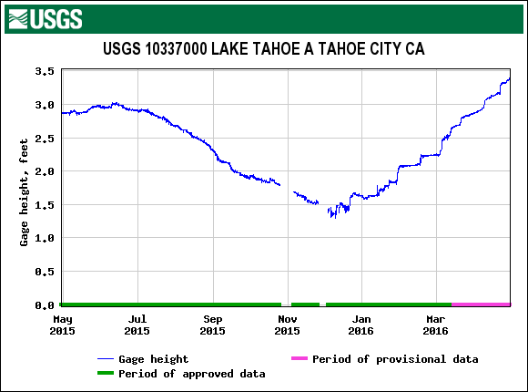 Water level in Lake Tahoe reached the lake's natural rim of 6223 feet (the 3.0 line) on April 9, 2016.