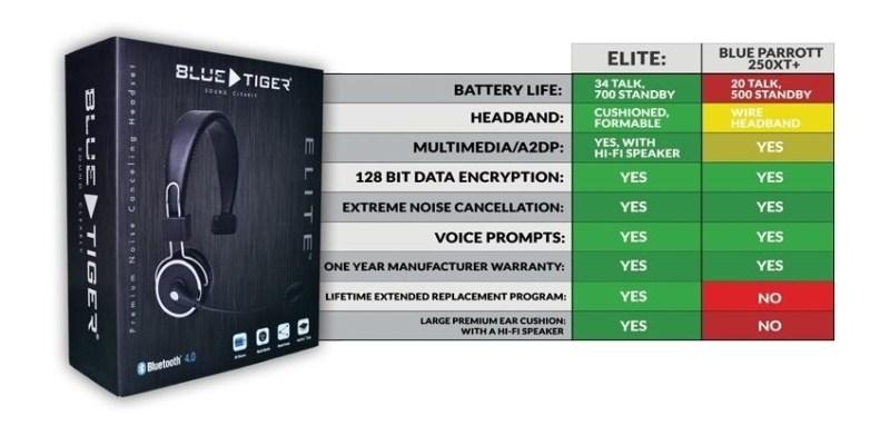 3b4a5d8761f wt0347-blue-tiger-elite-bluetooth-wireless-headset-pro-