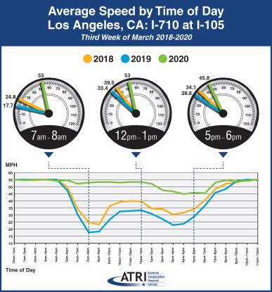 Avg Speed by Time of Day - Los Angeles, CA: I-710 at I-105
